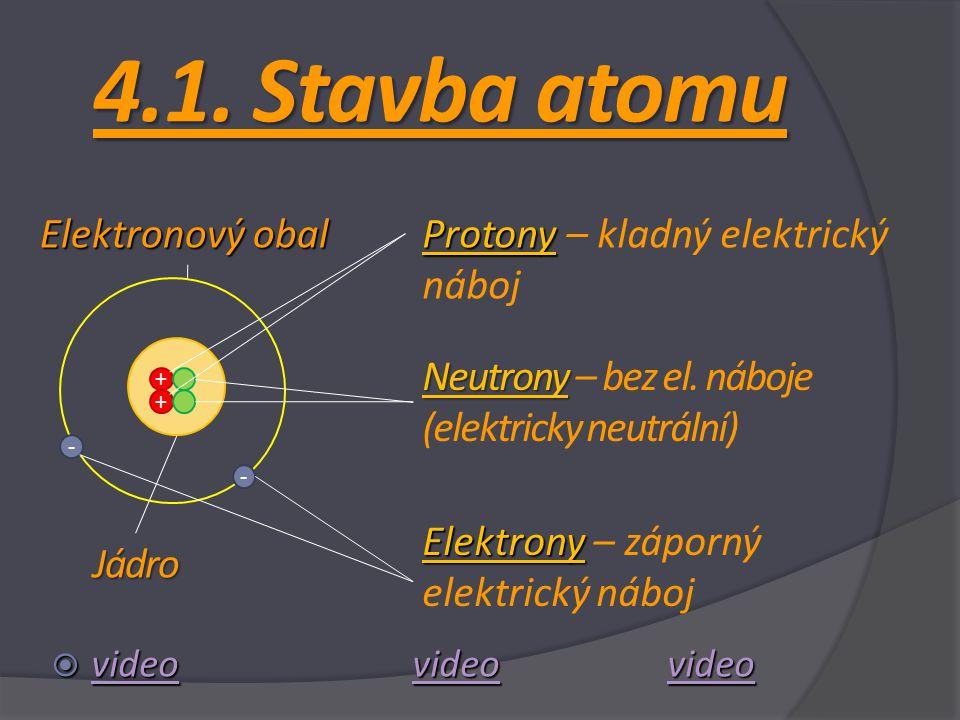 4.1. Stavba atomu  videovideo video  video video video video + + - - Protony Protony – kladný elektrický náboj Neutrony Neutrony – bez el. náboje (e