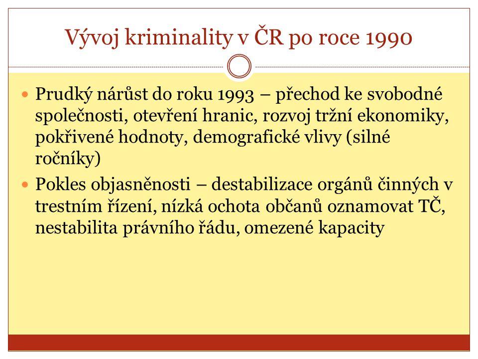 Vývoj kriminality v ČR po roce 1990 Prudký nárůst do roku 1993 – přechod ke svobodné společnosti, otevření hranic, rozvoj tržní ekonomiky, pokřivené hodnoty, demografické vlivy (silné ročníky) Pokles objasněnosti – destabilizace orgánů činných v trestním řízení, nízká ochota občanů oznamovat TČ, nestabilita právního řádu, omezené kapacity