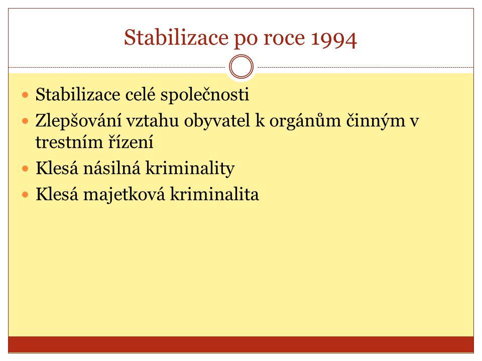 Stabilizace po roce 1994 Stabilizace celé společnosti Zlepšování vztahu obyvatel k orgánům činným v trestním řízení Klesá násilná kriminality Klesá majetková kriminalita