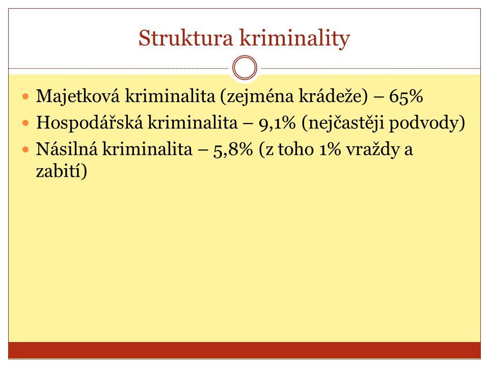 Struktura kriminality Majetková kriminalita (zejména krádeže) – 65% Hospodářská kriminalita – 9,1% (nejčastěji podvody) Násilná kriminalita – 5,8% (z toho 1% vraždy a zabití)
