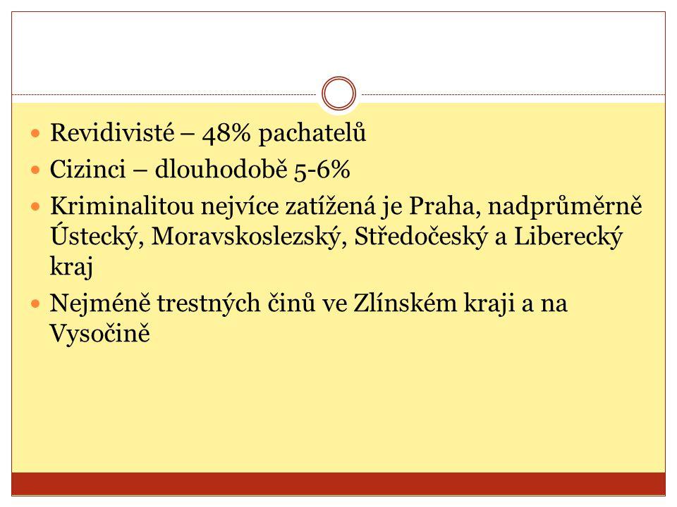 Revidivisté – 48% pachatelů Cizinci – dlouhodobě 5-6% Kriminalitou nejvíce zatížená je Praha, nadprůměrně Ústecký, Moravskoslezský, Středočeský a Liberecký kraj Nejméně trestných činů ve Zlínském kraji a na Vysočině