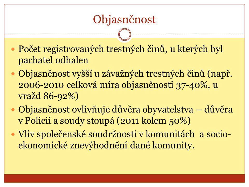Objasněnost Počet registrovaných trestných činů, u kterých byl pachatel odhalen Objasněnost vyšší u závažných trestných činů (např. 2006-2010 celková
