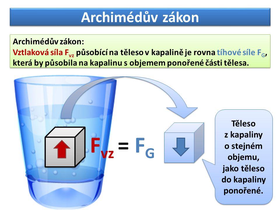 Archimédův zákon Archimédův zákon: Vztlaková síla F vz působící na těleso v kapalině je rovna tíhové síle F G, která by působila na kapalinu s objemem