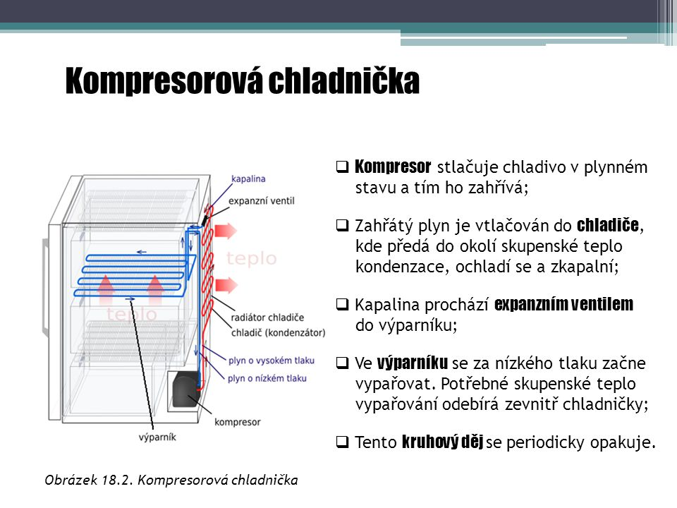 Kompresorová chladnička Obrázek 18.2. Kompresorová chladnička  Kompresor stlačuje chladivo v plynném stavu a tím ho zahřívá;  Zahřátý plyn je vtlačo