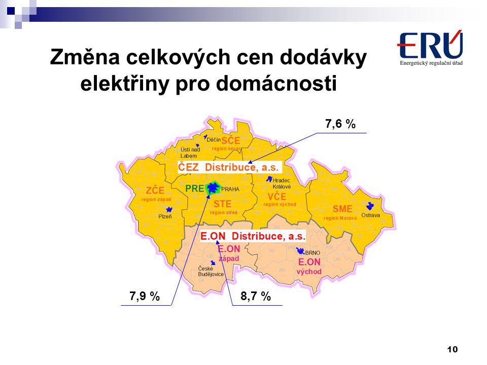 10 Změna celkových cen dodávky elektřiny pro domácnosti 7,6 % 8,7 %7,9 %