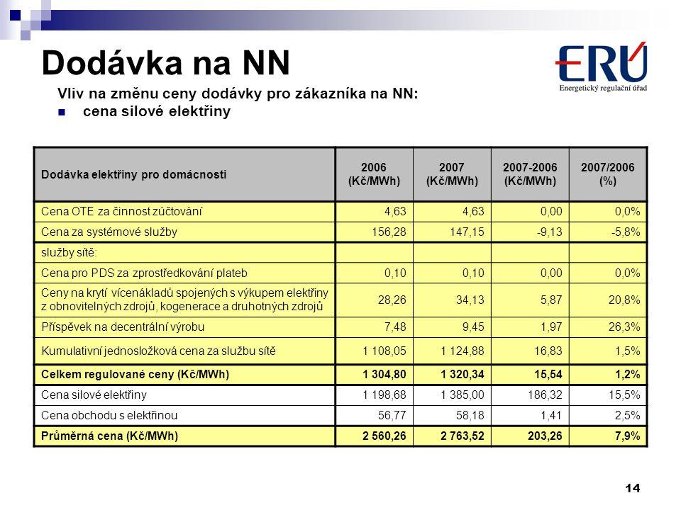 14 Dodávka na NN Vliv na změnu ceny dodávky pro zákazníka na NN: cena silové elektřiny Dodávka elektřiny pro domácnosti 2006 (Kč/MWh) 2007 (Kč/MWh) 2007-2006 (Kč/MWh) 2007/2006 (%) Cena OTE za činnost zúčtování4,63 0,000,0% Cena za systémové služby156,28147,15-9,13-5,8% služby sítě: Cena pro PDS za zprostředkování plateb0,10 0,000,0% Ceny na krytí vícenákladů spojených s výkupem elektřiny z obnovitelných zdrojů, kogenerace a druhotných zdrojů 28,2634,135,8720,8% Příspěvek na decentrální výrobu7,489,451,9726,3% Kumulativní jednosložková cena za službu sítě1 108,051 124,8816,831,5% Celkem regulované ceny (Kč/MWh)1 304,801 320,3415,541,2% Cena silové elektřiny1 198,681 385,00186,3215,5% Cena obchodu s elektřinou56,7758,181,412,5% Průměrná cena (Kč/MWh)2 560,262 763,52203,267,9%