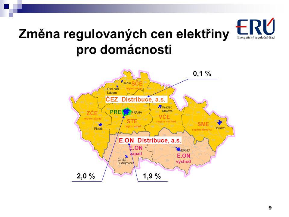 9 Změna regulovaných cen elektřiny pro domácnosti 0,1 % 1,9 %2,0 %