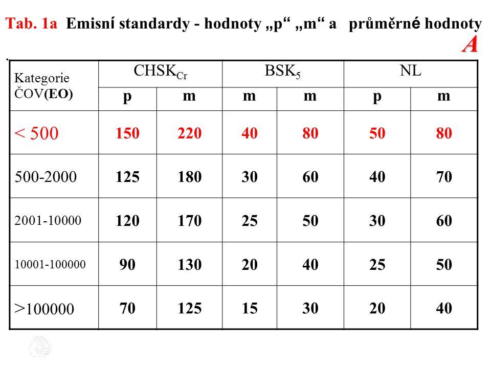 """Tab. 1a Emisn í standardy - hodnoty """" p """" """" m """" a průměrn é hodnoty. Kategorie ČOV(EO) CHSK Cr BSK 5 NL pmmmpm < 500 15022040805080 500-20001251803060"""