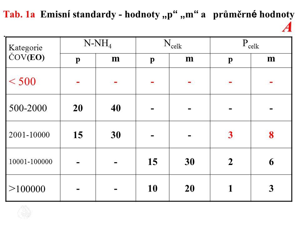 "Tab. 1a Emisn í standardy - hodnoty "" p "" "" m "" a průměrn é hodnoty. Kategorie ČOV(EO) N-NH 4 N celk P celk p m p m p m < 500 ------ 500-20002040----"