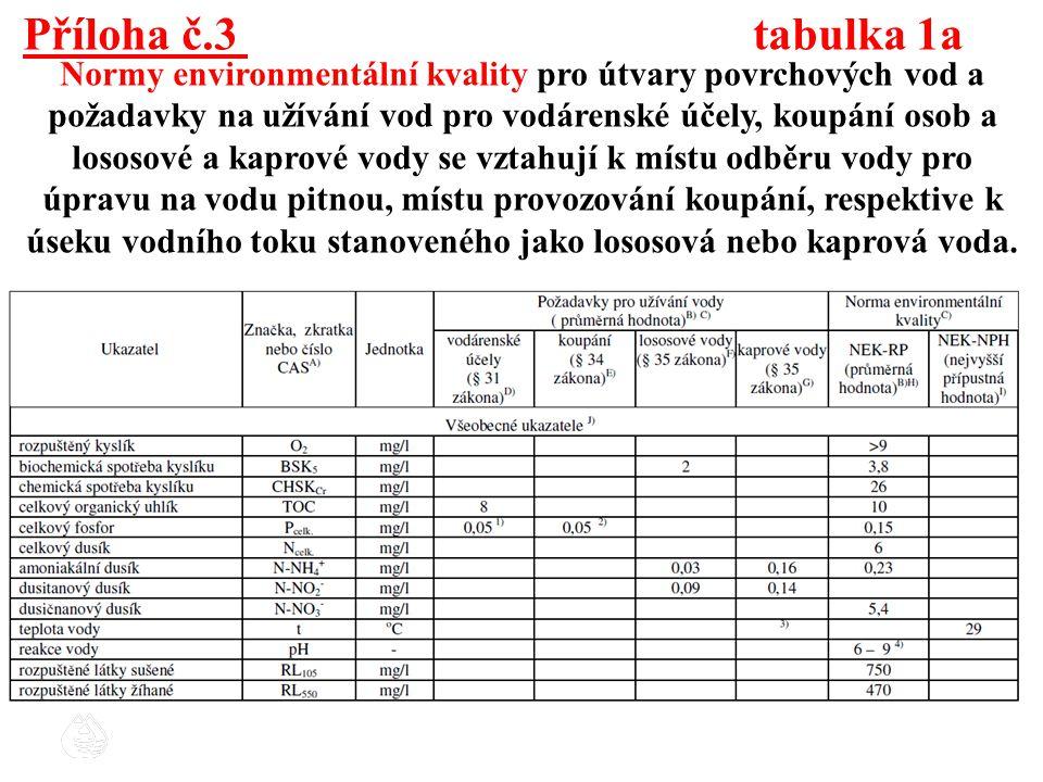 Příloha č.3 tabulka 1a Normy environmentální kvality pro útvary povrchových vod a požadavky na užívání vod pro vodárenské účely, koupání osob a lososo