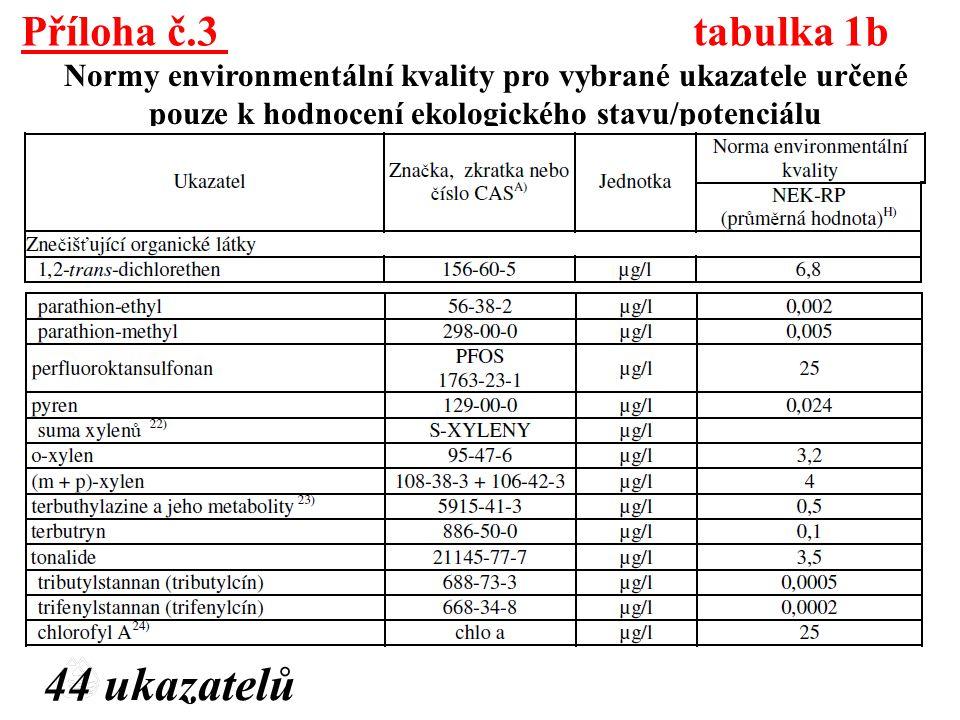 Příloha č.3 tabulka 1b Normy environmentální kvality pro vybrané ukazatele určené pouze k hodnocení ekologického stavu/potenciálu 44 ukazatelů
