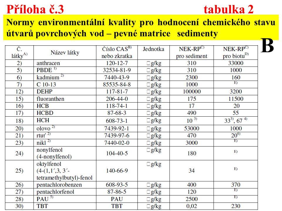 Příloha č.3 tabulka 2 Normy environmentální kvality pro hodnocení chemického stavu útvarů povrchových vod – pevné matrice sedimenty B
