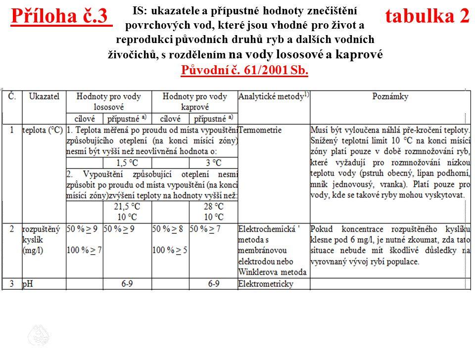 Příloha č.3 tabulka 2 IS: ukazatele a přípustné hodnoty znečištění povrchových vod, které jsou vhodné pro život a reprodukci původních druhů ryb a dal
