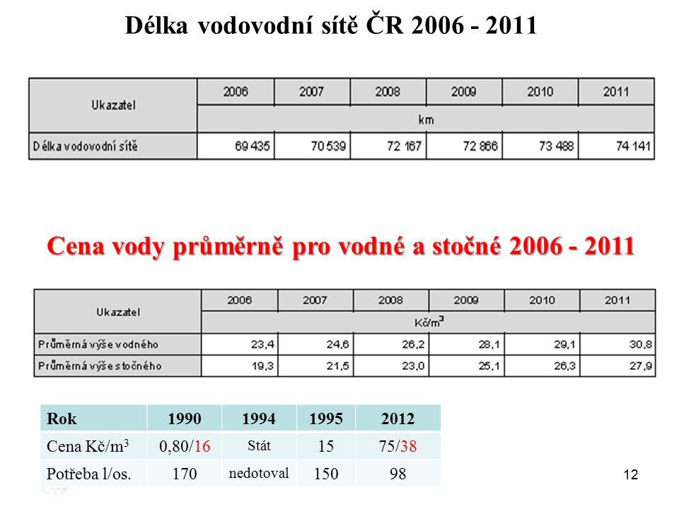 Délka vodovodní sítě ČR 2006 - 2011 Cena vody průměrně pro vodné a stočné 2006 - 2011 12 Rok1990199419952012 Cena Kč/m 3 0,80/16 Stát 1575/38 Potřeba