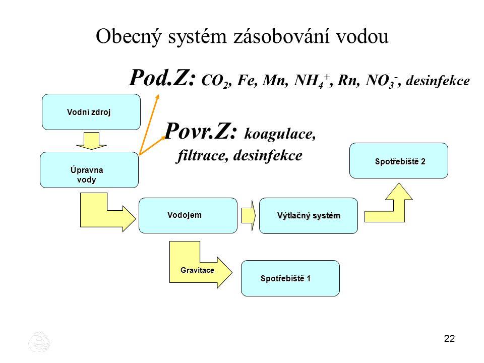 22 Obecný systém zásobování vodou Vodní zdroj Vodojem Gravitace Spotřebiště 1 Spotřebiště 2 Výtlačný systém Úpravna vody Pod.Z: CO 2, Fe, Mn, NH 4 +,
