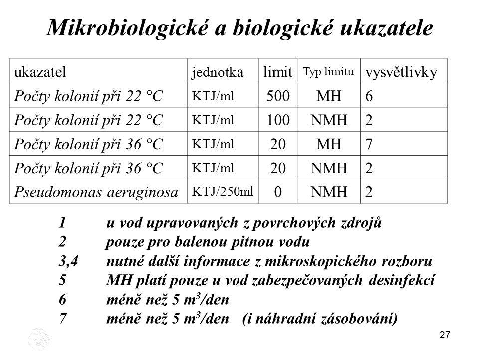 27 ukazatel jednotk alimit Typ limitu vysvětlivky Počty kolonií při 22 °C KTJ/ml 500MH6 Počty kolonií při 22 °C KTJ/ml 100NMH2 Počty kolonií při 36 °C