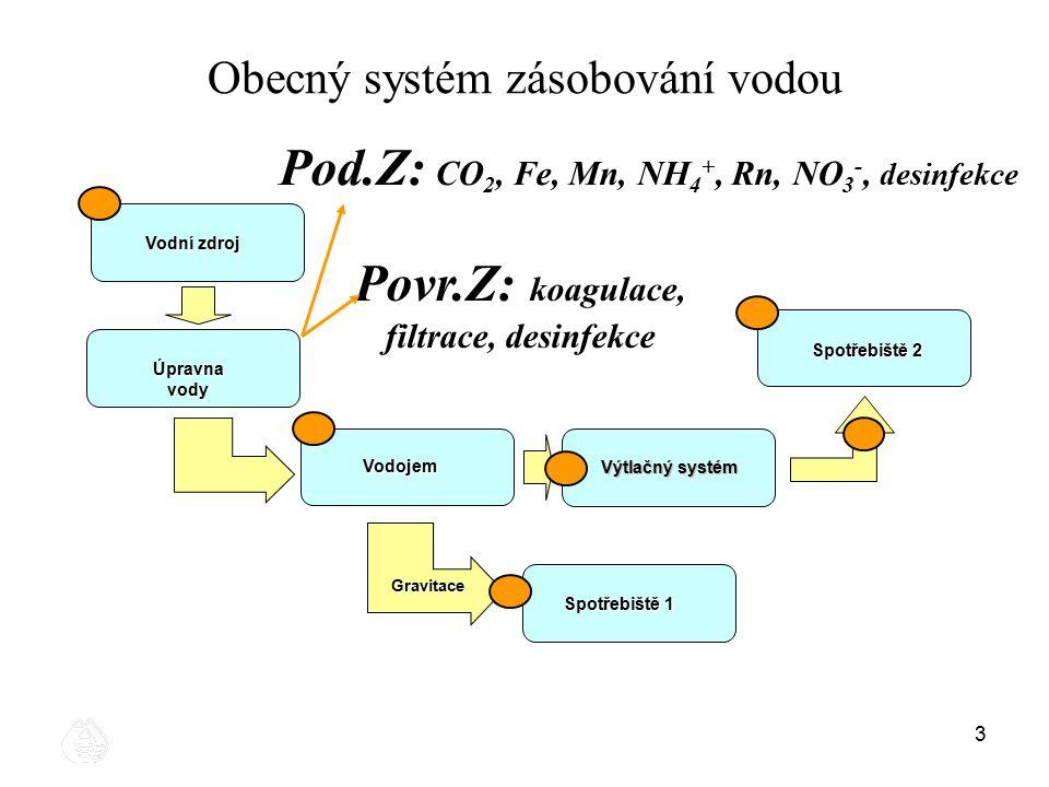 33 Obecný systém zásobování vodou Vodní zdroj Vodojem Gravitace Spotřebiště 1 Spotřebiště 2 Výtlačný systém Úpravna vody Pod.Z: CO 2, Fe, Mn, NH 4 +,