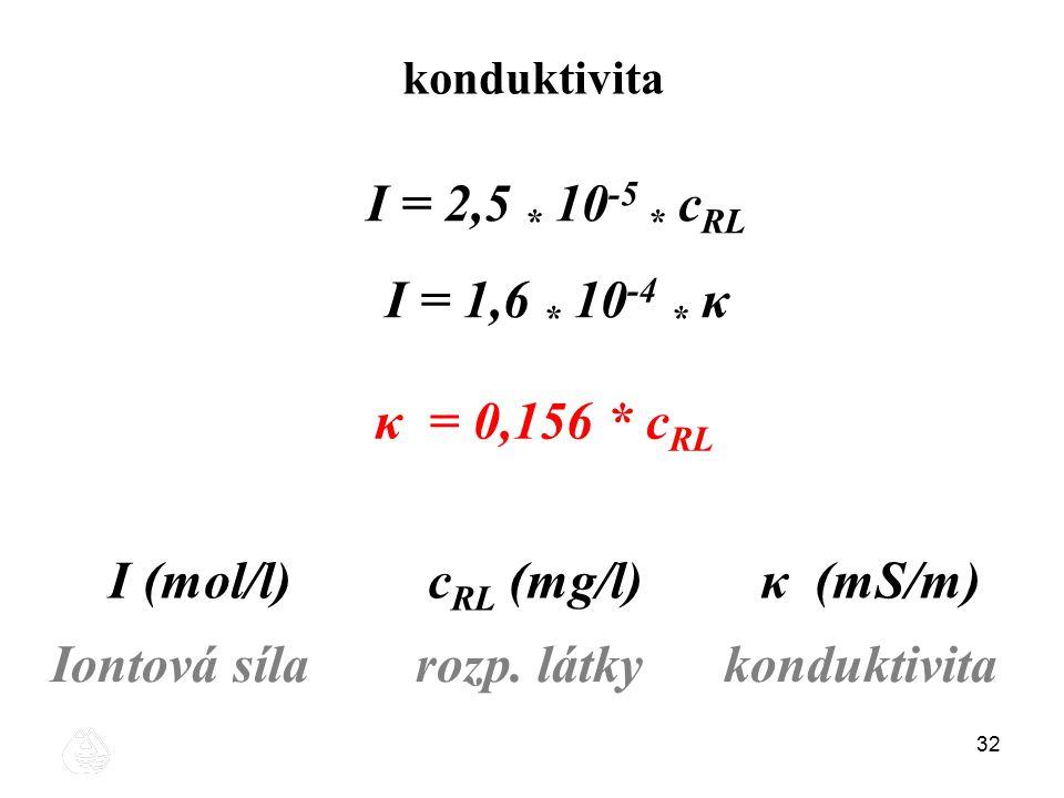 32 konduktivita I = 2,5 * 10 -5 * c RL I = 1,6 * 10 -4 * κ I (mol/l)c RL (mg/l) κ (mS/m) Iontová síla rozp. látky konduktivita κ = 0,156 * c RL