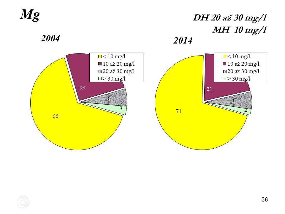 36 Mg 2004 2014 DH 20 až 30 mg/l MH 10 mg/l