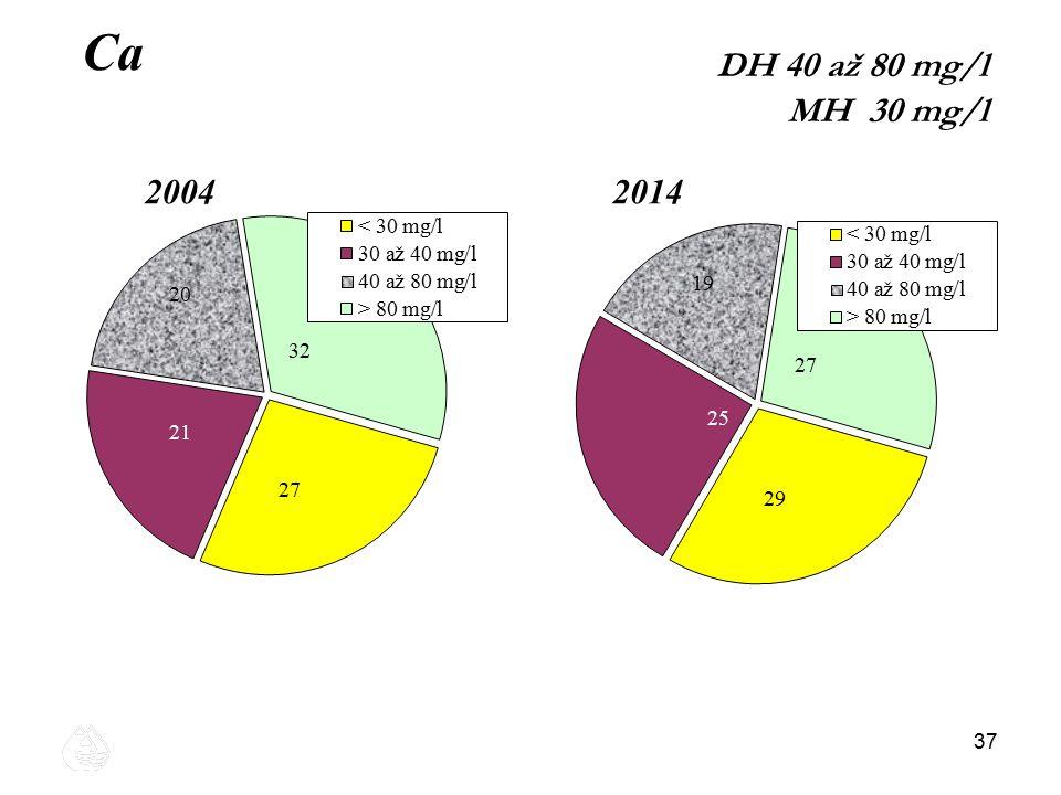 37 Ca 20042014 DH 40 až 80 mg/l MH 30 mg/l