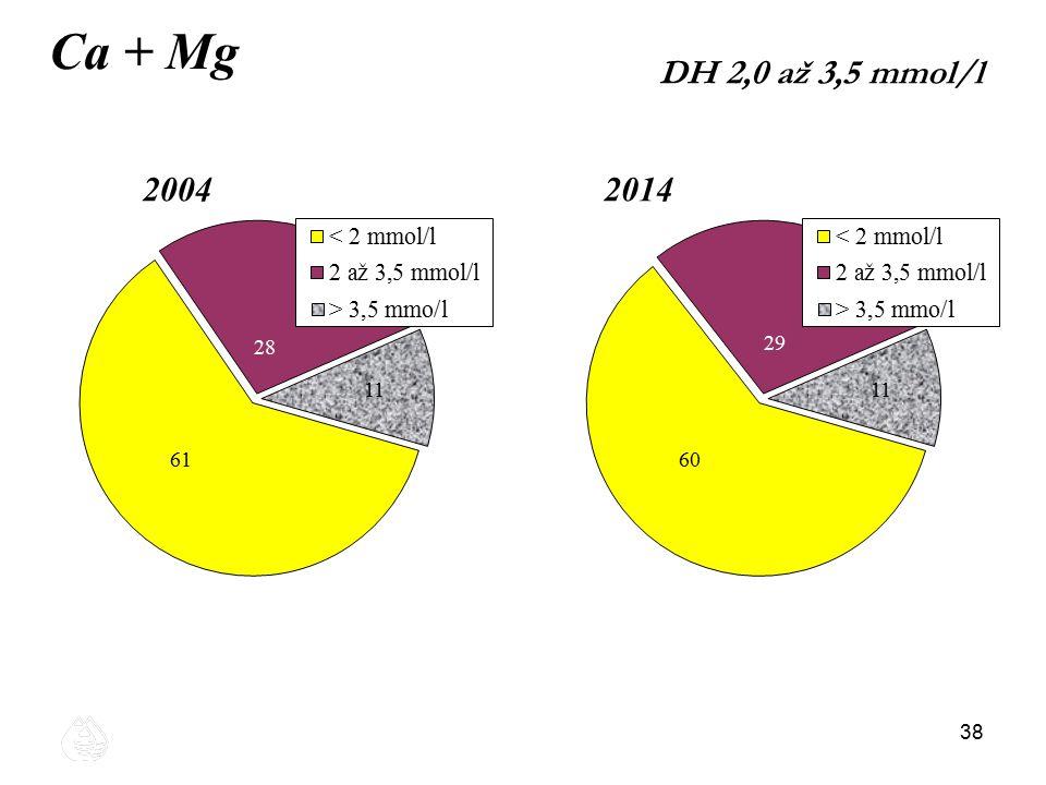 38 Ca + Mg 20042014 DH 2,0 až 3,5 mmol/l