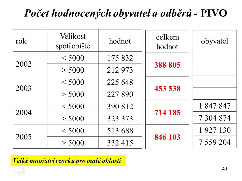 41 Počet hodnocených obyvatel a odběrů - PIVO rok Velikost spotřebiště hodnot 2002 < 5000175 832 > 5000212 973 2003 < 5000225 648 > 5000227 890 2004 <