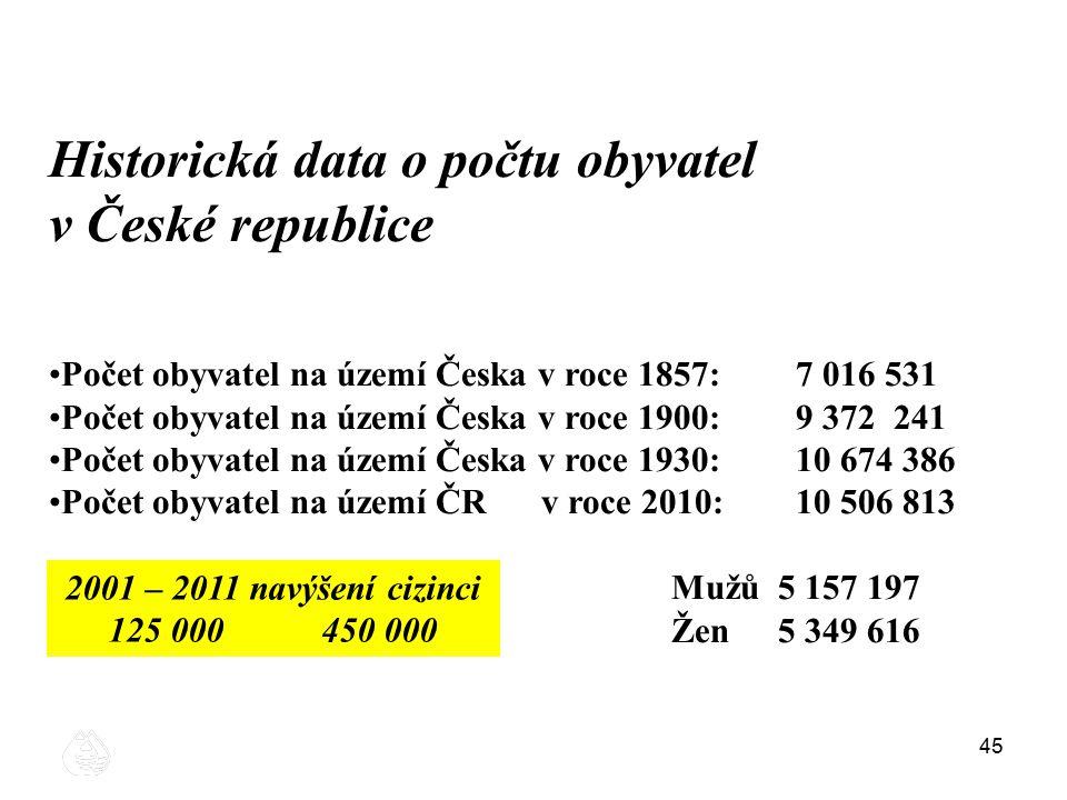 45 Historická data o počtu obyvatel v České republice Počet obyvatel na území Česka v roce 1857: 7 016 531 Počet obyvatel na území Česka v roce 1900: