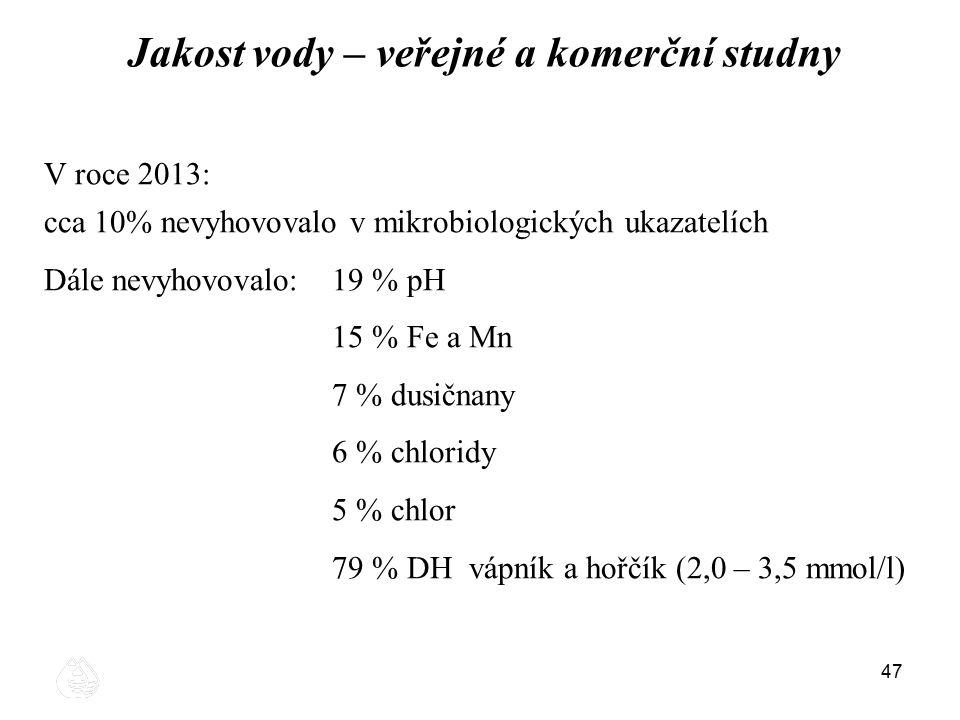 47 Jakost vody – veřejné a komerční studny V roce 2013: cca 10% nevyhovovalo v mikrobiologických ukazatelích Dále nevyhovovalo:19 % pH 15 % Fe a Mn 7