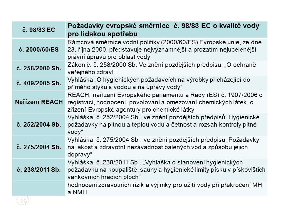 č. 98/83 EC Požadavky evropské směrnice č. 98/83 EC o kvalitě vody pro lidskou spotřebu č. 2000/60/ES Rámcová směrnice vodní politiky (2000/60/ES) Evr