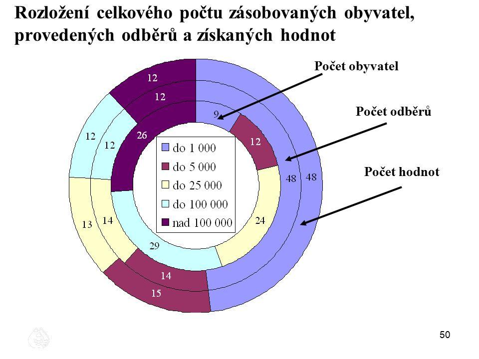 50 Rozložení celkového počtu zásobovaných obyvatel, provedených odběrů a získaných hodnot Počet obyvatel Počet odběrů Počet hodnot