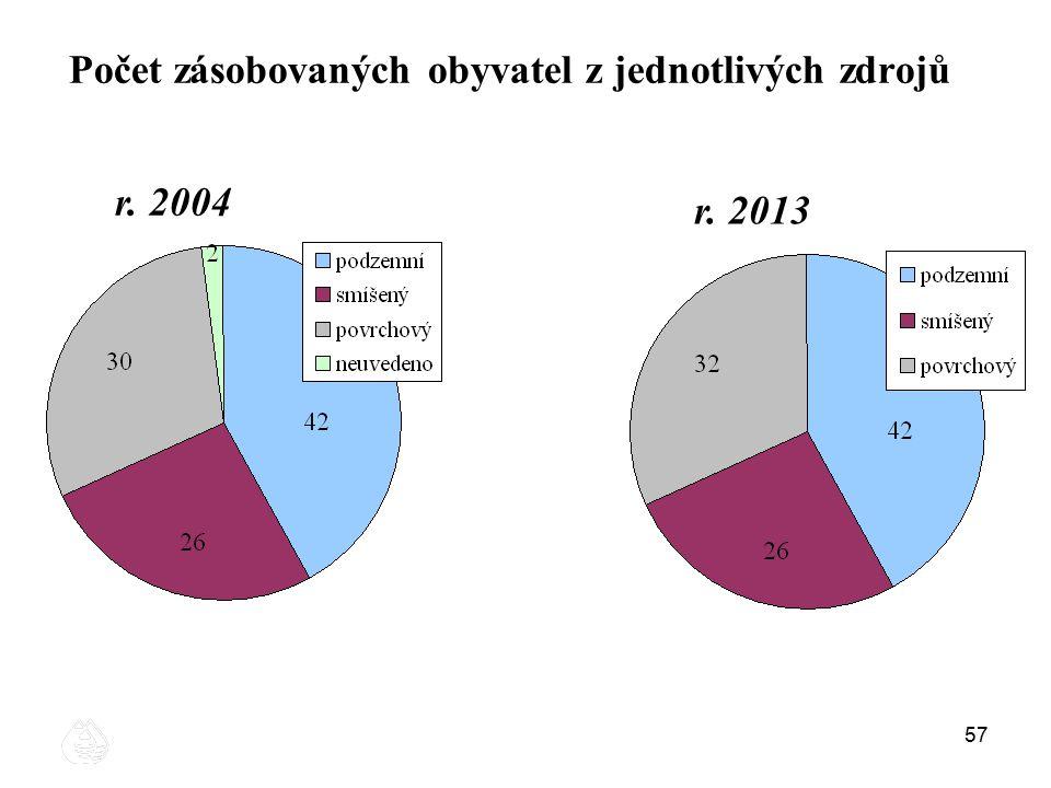 57 Počet zásobovaných obyvatel z jednotlivých zdrojů r. 2004 r. 2013