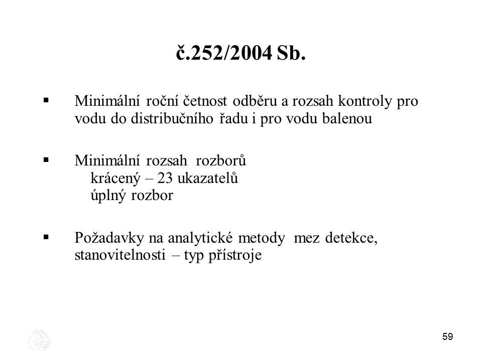 59 č.252/2004 Sb.  Minimální roční četnost odběru a rozsah kontroly pro vodu do distribučního řadu i pro vodu balenou  Minimální rozsah rozborů krác