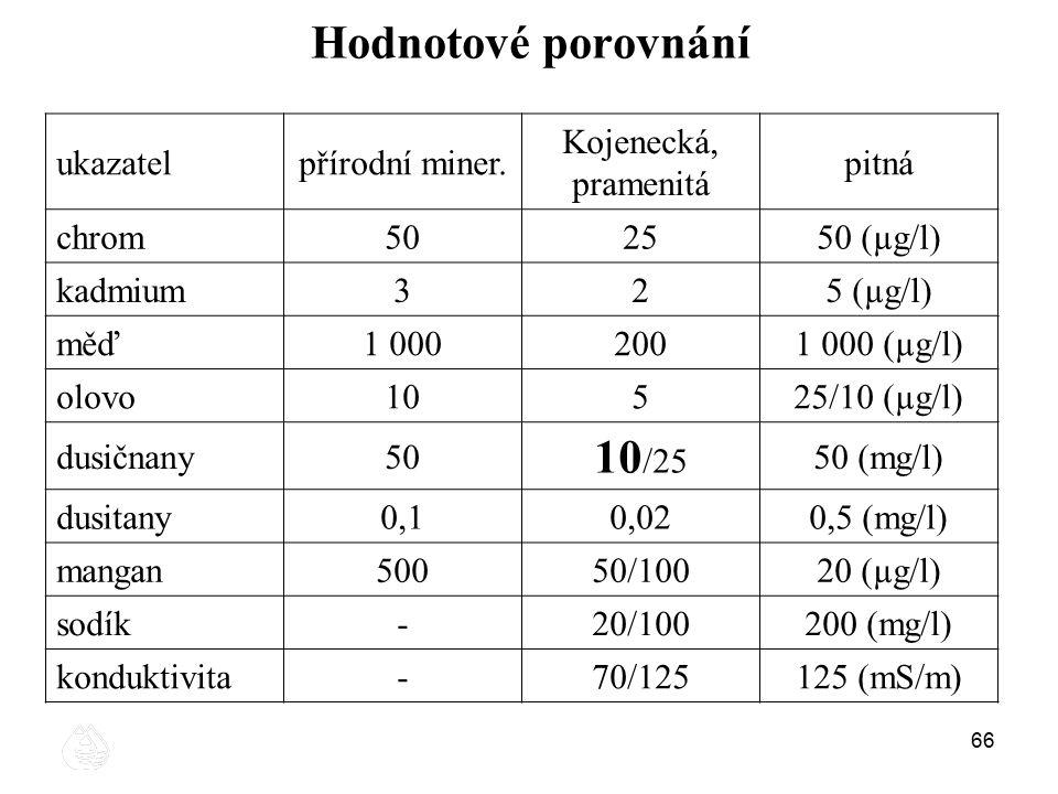 66 Hodnotové porovnání ukazatelpřírodní miner. Kojenecká, pramenitá pitná chrom502550 (µg/l) kadmium325 (µg/l) měď1 0002001 000 (µg/l) olovo10525/10 (