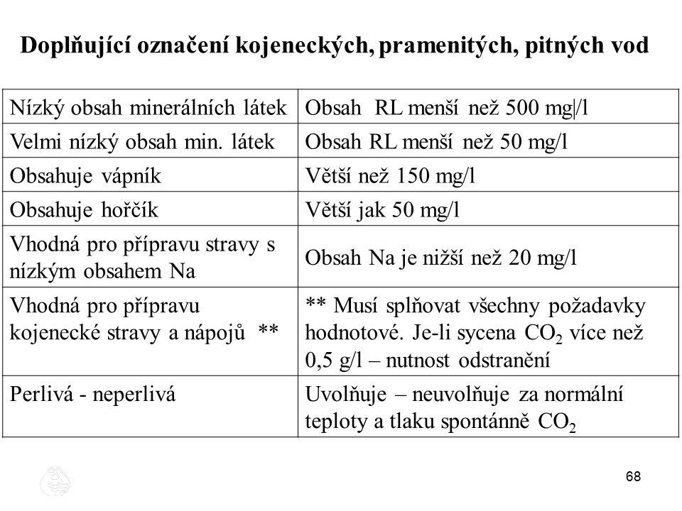 68 Doplňující označení kojeneckých, pramenitých, pitných vod Nízký obsah minerálních látekObsah RL menší než 500 mg|/l Velmi nízký obsah min. látekObs