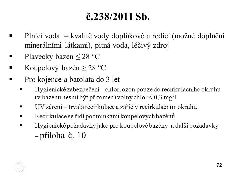 72 č.238/2011 Sb.  Plnící voda = kvalitě vody doplňkové a ředící (možné doplnění minerálními látkami), pitná voda, léčivý zdroj  Plavecký bazén ≤ 28