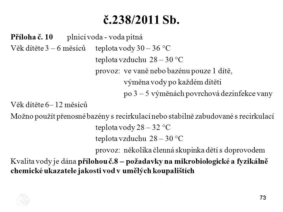 73 č.238/2011 Sb. Příloha č. 10plnicí voda - voda pitná Věk dítěte 3 – 6 měsícůteplota vody 30 – 36 °C teplota vzduchu 28 – 30 °C provoz: ve vaně nebo