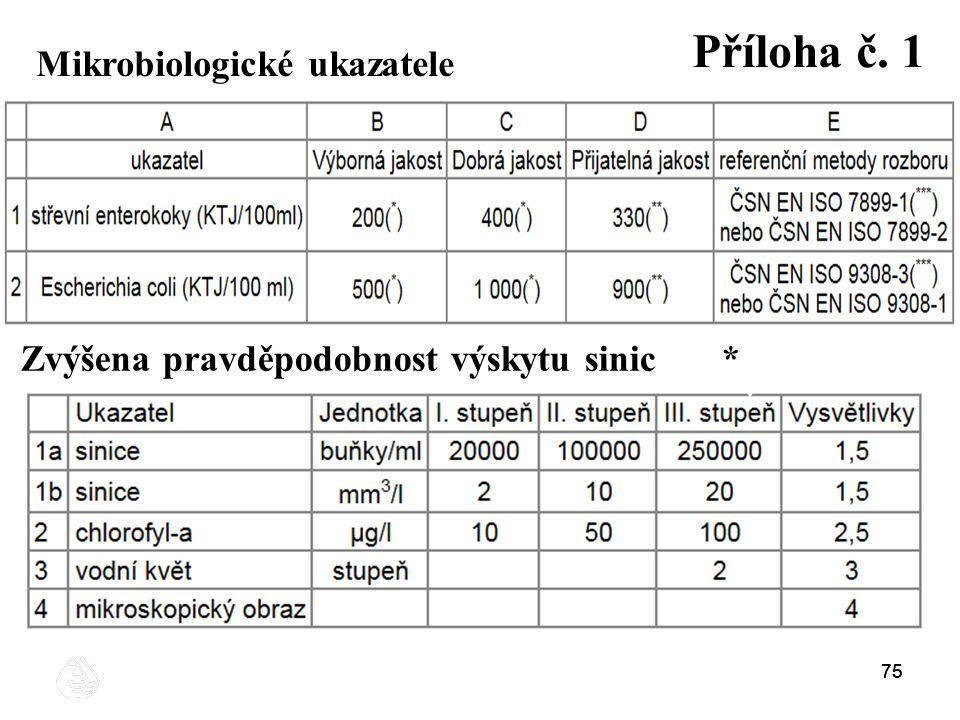 75 Mikrobiologické ukazatele Zvýšena pravděpodobnost výskytu sinic * Příloha č. 1 75