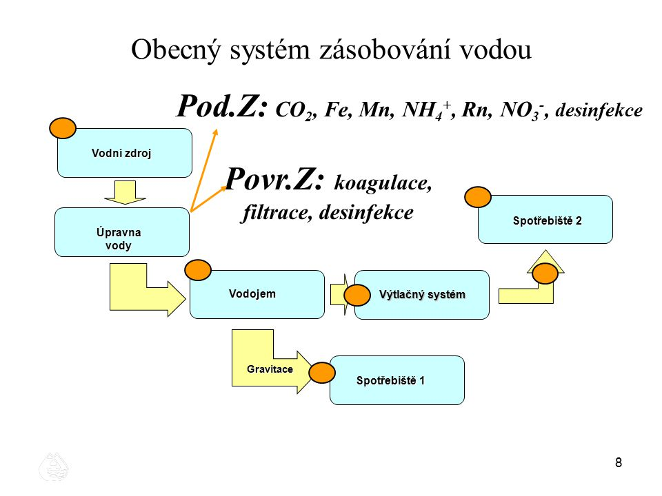 88 Obecný systém zásobování vodou Vodní zdroj Vodojem Gravitace Spotřebiště 1 Spotřebiště 2 Výtlačný systém Úpravna vody Pod.Z: CO 2, Fe, Mn, NH 4 +,