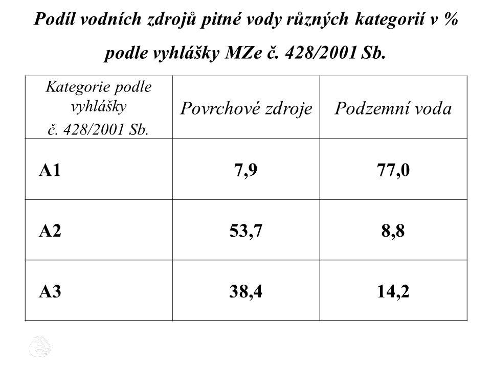 Podíl vodních zdrojů pitné vody různých kategorií v % podle vyhlášky MZe č. 428/2001 Sb. Kategorie podle vyhlášky č. 428/2001 Sb. Povrchové zdrojePodz