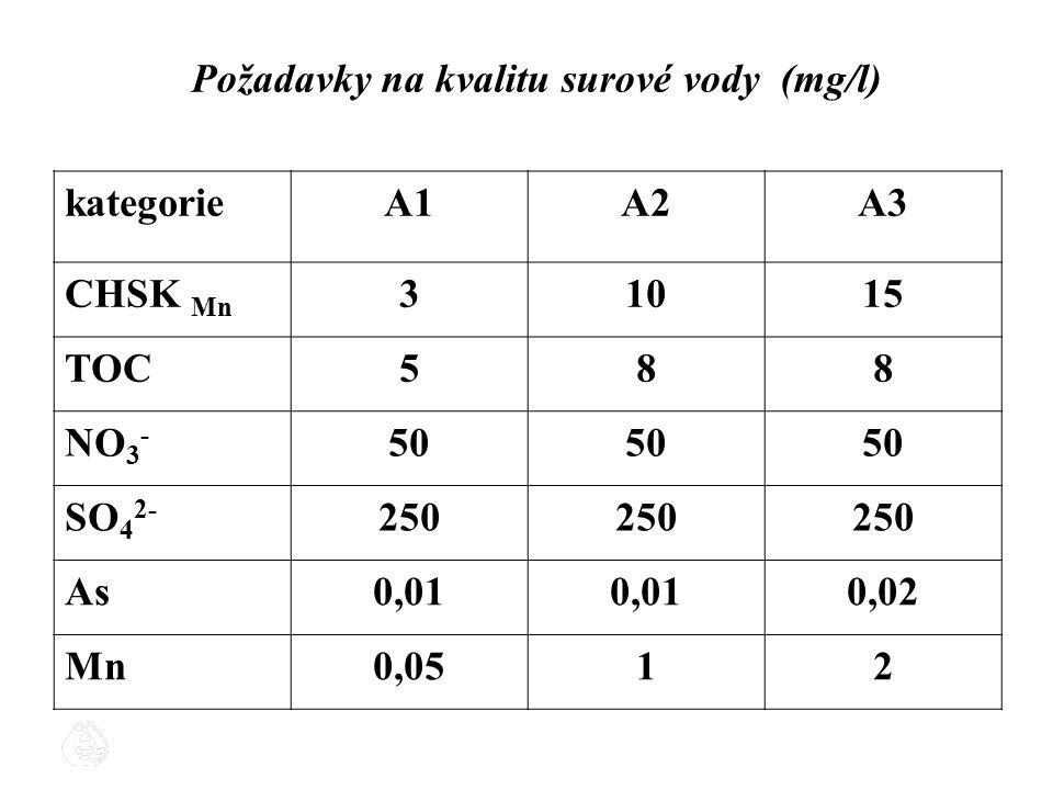 Požadavky na kvalitu surové vody (mg/l) kategorieA1A2A3 CHSK Mn 31015 TOC588 NO 3 - 50 SO 4 2- 250 As0,01 0,02 Mn0,0512
