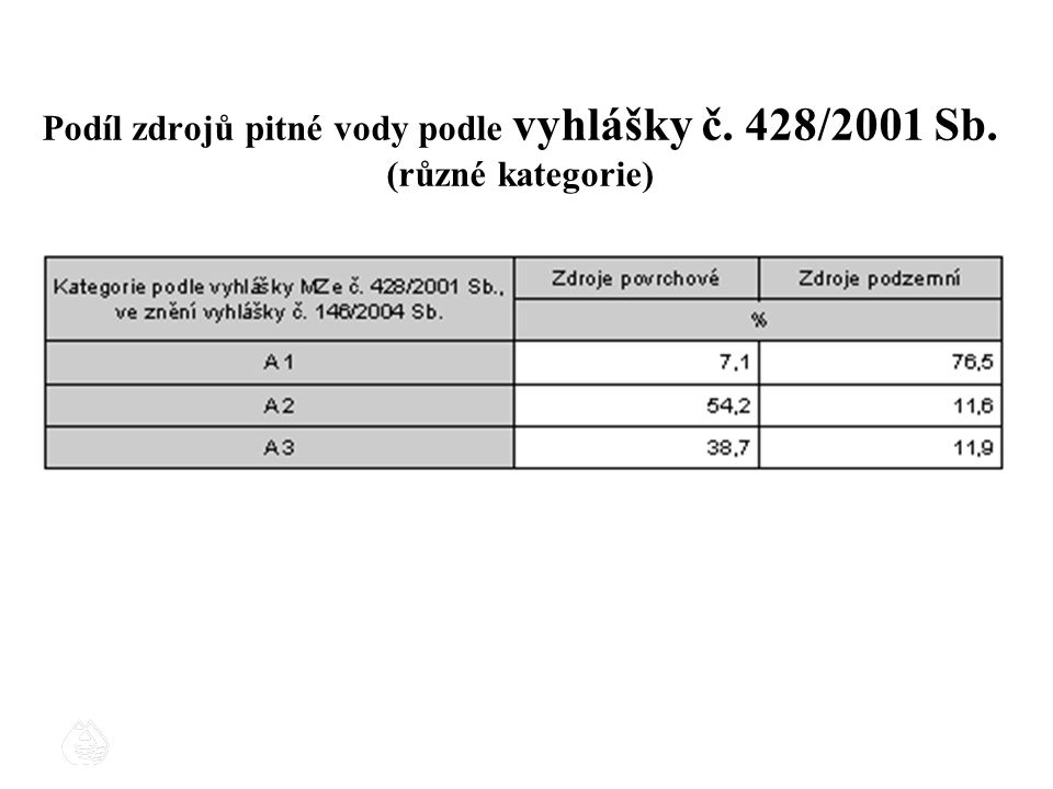 Podíl zdrojů pitné vody podle vyhlášky č. 428/2001 Sb. (různé kategorie)