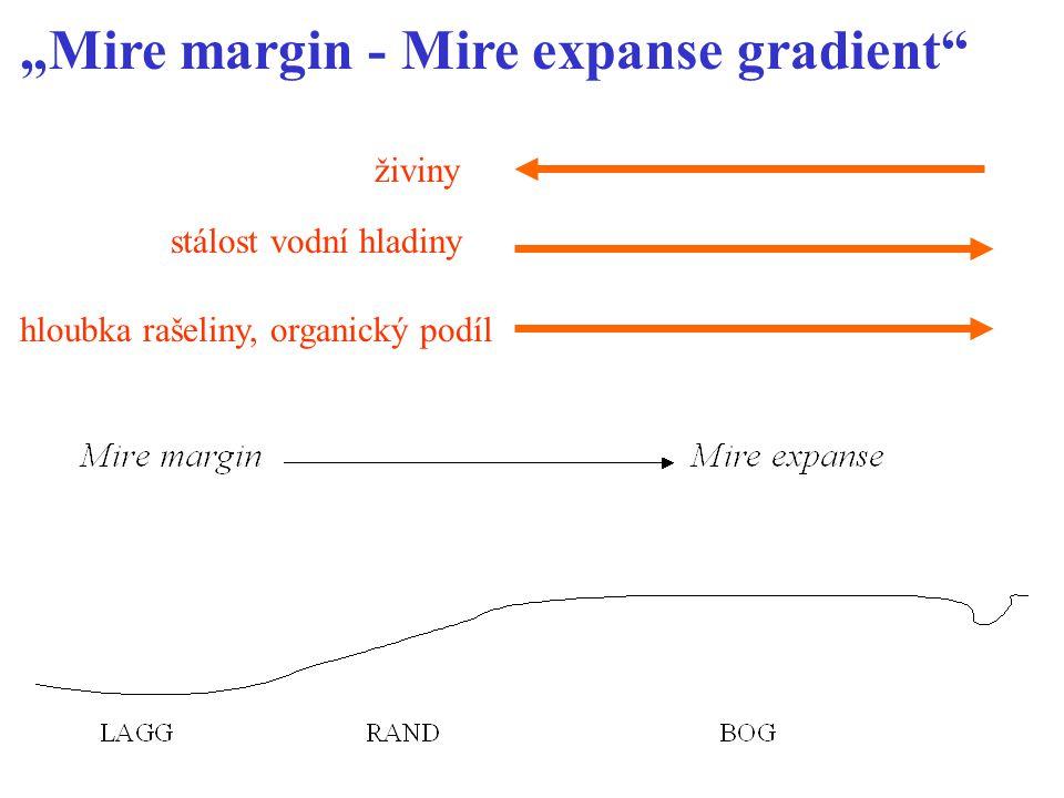 """""""Mire margin - Mire expanse gradient hloubka rašeliny, organický podíl stálost vodní hladiny živiny"""