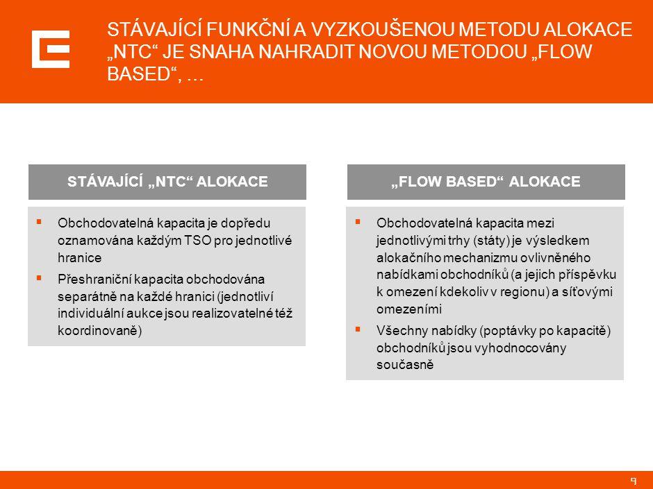 """9 STÁVAJÍCÍ FUNKČNÍ A VYZKOUŠENOU METODU ALOKACE """"NTC JE SNAHA NAHRADIT NOVOU METODOU """"FLOW BASED , …  Obchodovatelná kapacita je dopředu oznamována každým TSO pro jednotlivé hranice  Přeshraniční kapacita obchodována separátně na každé hranici (jednotliví individuální aukce jsou realizovatelné též koordinovaně) STÁVAJÍCÍ """"NTC ALOKACE  Obchodovatelná kapacita mezi jednotlivými trhy (státy) je výsledkem alokačního mechanizmu ovlivněného nabídkami obchodníků (a jejich příspěvku k omezení kdekoliv v regionu) a síťovými omezeními  Všechny nabídky (poptávky po kapacitě) obchodníků jsou vyhodnocovány současně """"FLOW BASED ALOKACE"""