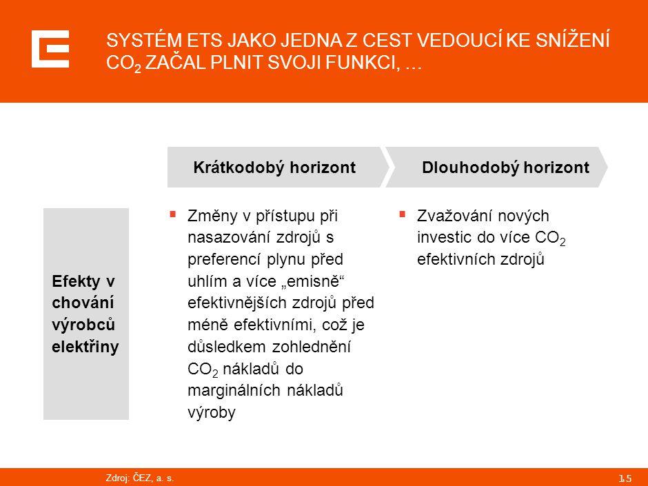 """15 SYSTÉM ETS JAKO JEDNA Z CEST VEDOUCÍ KE SNÍŽENÍ CO 2 ZAČAL PLNIT SVOJI FUNKCI, … Efekty v chování výrobců elektřiny  Změny v přístupu při nasazování zdrojů s preferencí plynu před uhlím a více """"emisně efektivnějších zdrojů před méně efektivními, což je důsledkem zohlednění CO 2 nákladů do marginálních nákladů výroby  Zvažování nových investic do více CO 2 efektivních zdrojů Krátkodobý horizont Dlouhodobý horizont Zdroj:ČEZ, a."""
