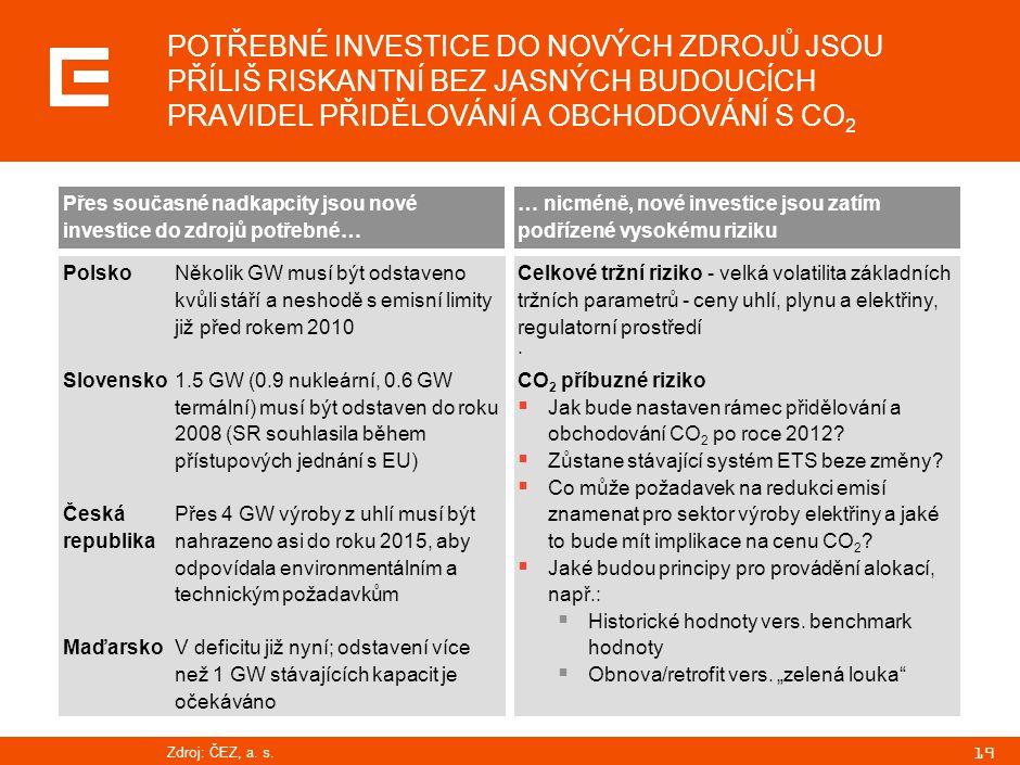 19 POTŘEBNÉ INVESTICE DO NOVÝCH ZDROJŮ JSOU PŘÍLIŠ RISKANTNÍ BEZ JASNÝCH BUDOUCÍCH PRAVIDEL PŘIDĚLOVÁNÍ A OBCHODOVÁNÍ S CO 2 Přes současné nadkapcity jsou nové investice do zdrojů potřebné… Polsko Slovensko Česká republika Maďarsko … nicméně, nové investice jsou zatím podřízené vysokému riziku Celkové tržní riziko - velká volatilita základních tržních parametrů - ceny uhlí, plynu a elektřiny, regulatorní prostředí · CO 2 příbuzné riziko  Jak bude nastaven rámec přidělování a obchodování CO 2 po roce 2012.
