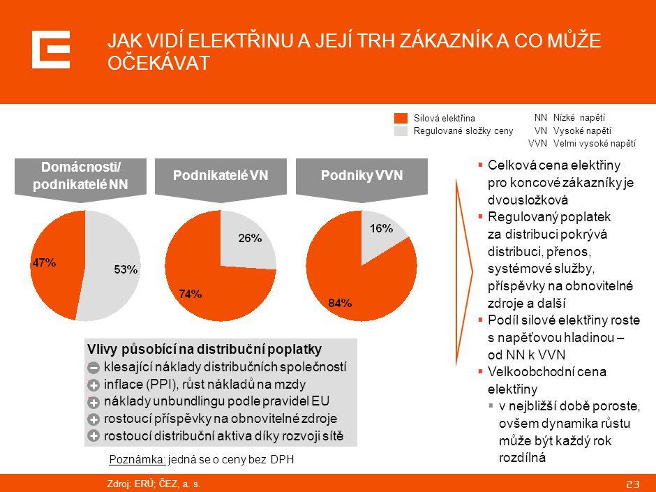 23 JAK VIDÍ ELEKTŘINU A JEJÍ TRH ZÁKAZNÍK A CO MŮŽE OČEKÁVAT Vlivy působící na distribuční poplatky  klesající náklady distribučních společností  inflace (PPI), růst nákladů na mzdy  náklady unbundlingu podle pravidel EU  rostoucí příspěvky na obnovitelné zdroje  rostoucí distribuční aktiva díky rozvoji sítě Domácnosti/ podnikatelé NN Podnikatelé VNPodniky VVN  Celková cena elektřiny pro koncové zákazníky je dvousložková  Regulovaný poplatek za distribuci pokrývá distribuci, přenos, systémové služby, příspěvky na obnovitelné zdroje a další  Podíl silové elektřiny roste s napěťovou hladinou – od NN k VVN  Velkoobchodní cena elektřiny  v nejbližší době poroste, ovšem dynamika růstu může být každý rok rozdílná Silová elektřina Regulované složky ceny NNNízké napětí VNVysoké napětí VVNVelmi vysoké napětí Poznámka: jedná se o ceny bez DPH Zdroj:ERÚ; ČEZ, a.