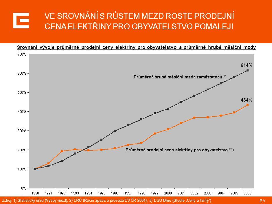 """24 VE SROVNÁNÍ S RŮSTEM MEZD ROSTE PRODEJNÍ CENA ELEKTŘINY PRO OBYVATELSTVO POMALEJI Zdroj: 1) Statistický úřad (Vývoj mezd); 2) ERÚ (Roční zpáva o provozu ES ČR 2004); 3) EGÚ Brno (Studie """"Ceny a tarify ) Průměrná hrubá měsíční mzda zaměstatnců *) Průměrná prodejní cena elektřiny pro obyvatelstvo **) 434% 614% Srovnání vývoje průměrné prodejní ceny elektřiny pro obyvatelstvo a průměrné hrubé měsíční mzdy"""