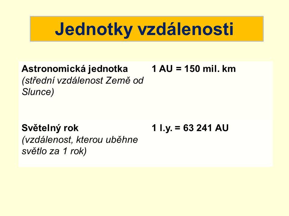 Jednotky vzdálenosti Astronomická jednotka (střední vzdálenost Země od Slunce) 1 AU = 150 mil. km Světelný rok (vzdálenost, kterou uběhne světlo za 1