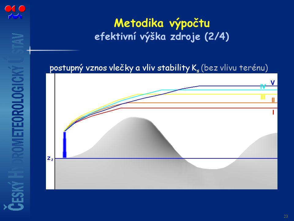 23 Metodika výpočtu efektivní výška zdroje (2/4) postupný vznos vlečky a vliv stability K s (bez vlivu terénu)