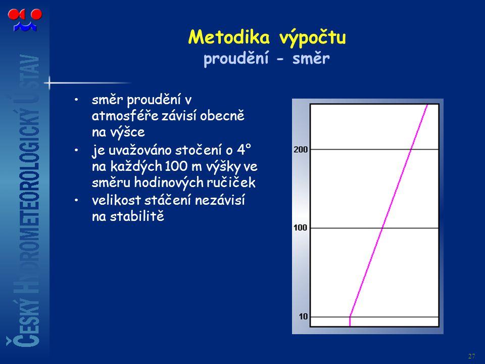27 Metodika výpočtu proudění - směr směr proudění v atmosféře závisí obecně na výšce je uvažováno stočení o 4° na každých 100 m výšky ve směru hodinov